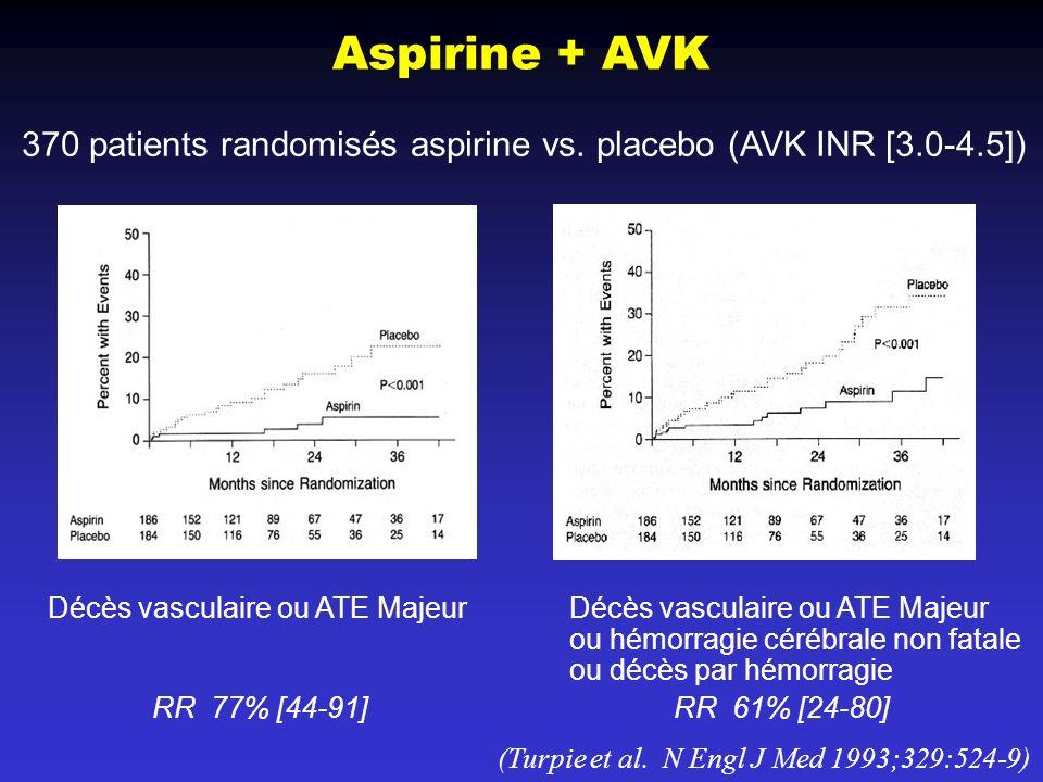 Aspirine + AVK 370 patients randomisés aspirine vs. placebo (AVK INR [3.0-4.5]) Décès vasculaire ou ATE Majeur Décès vasculaire ou ATE Majeur.